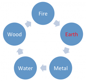 earth-element